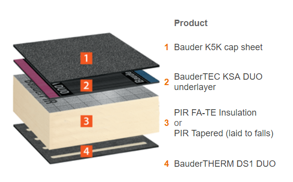 What Is The Best Flat Roof