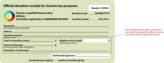 Everything You Need To Know About Donation Receipts