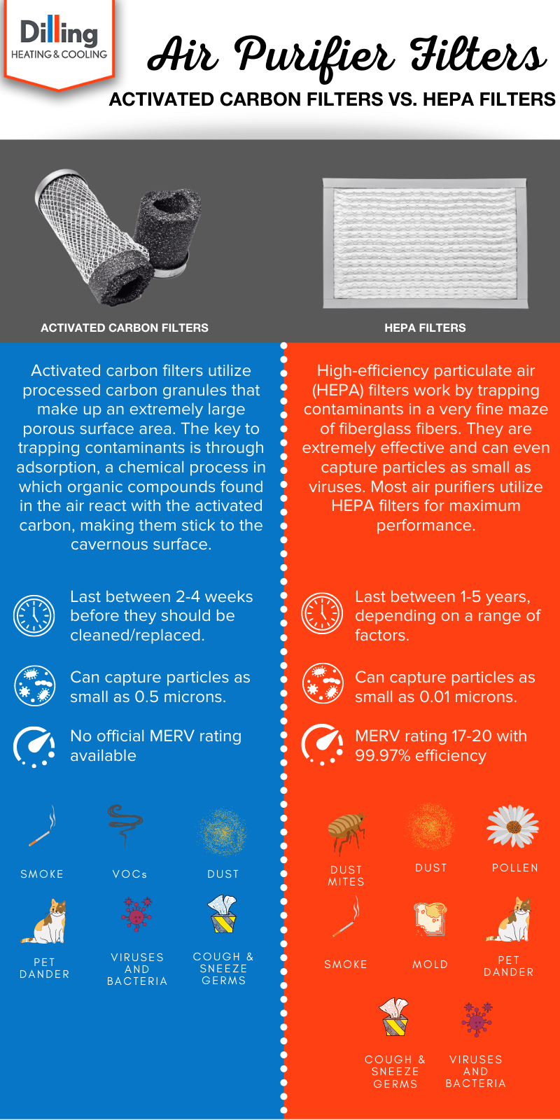 activated carbon filter vs hepa filter