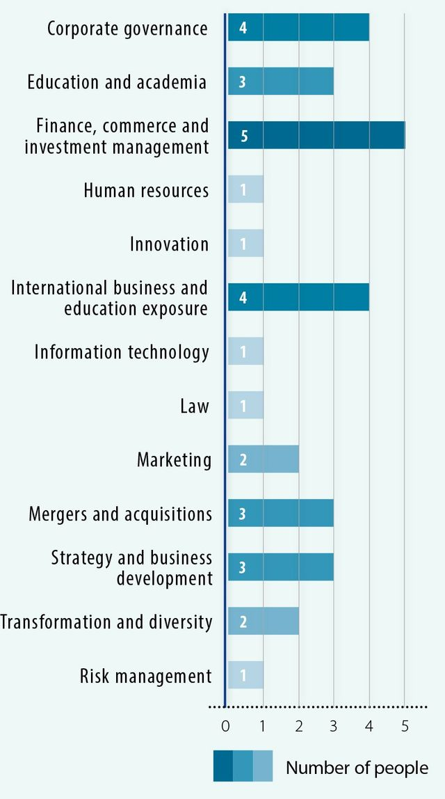 Advtech corporate social investment positions top 10 uk investment funds