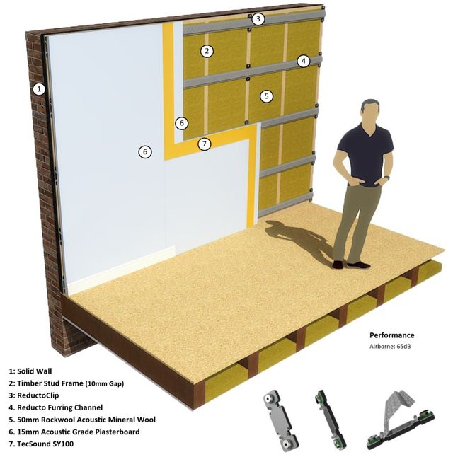 How To Soundproof A Wall Against Noisy Neighbours
