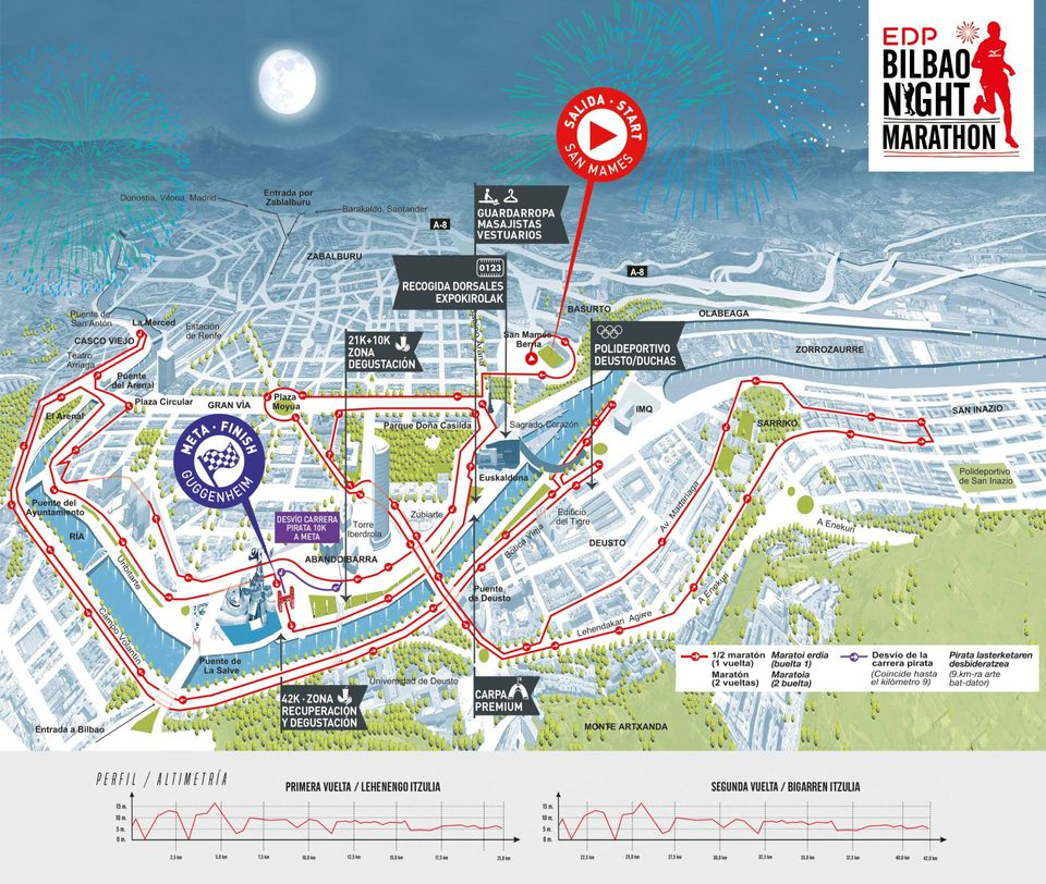 Maraton Bilbao recorrido