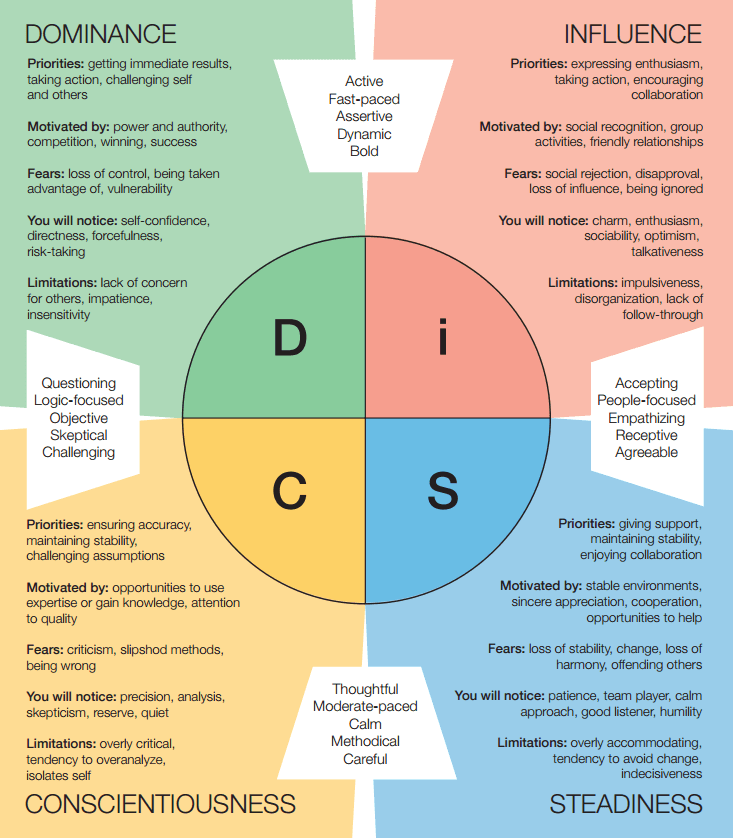 DiSC Assessments, workshops, team building in Kansas City