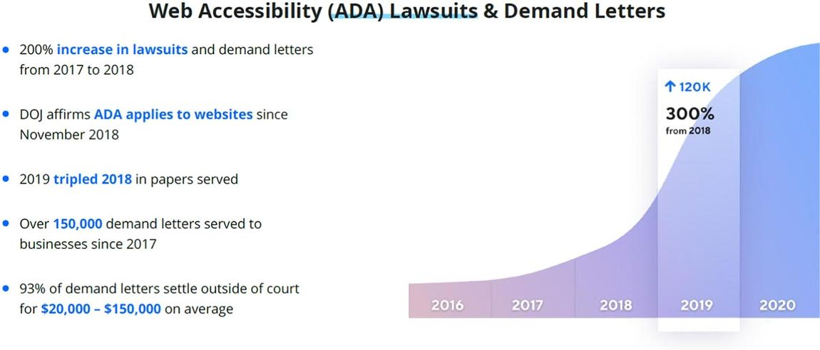 ADA Timeline and statistics chart from Accessibe.com