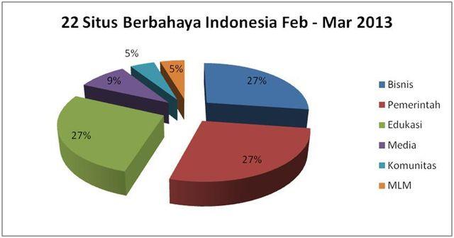22 Situs Berbahaya Indonesia Februari – Maret 2013
