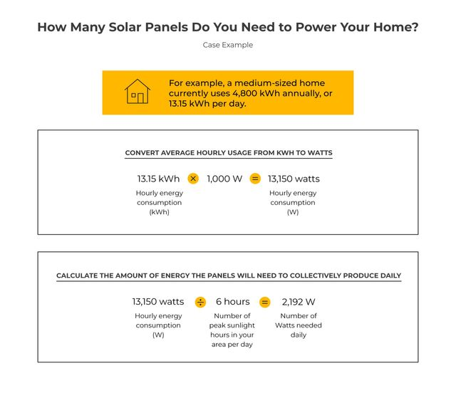 How Many Solar Panels Do You Need