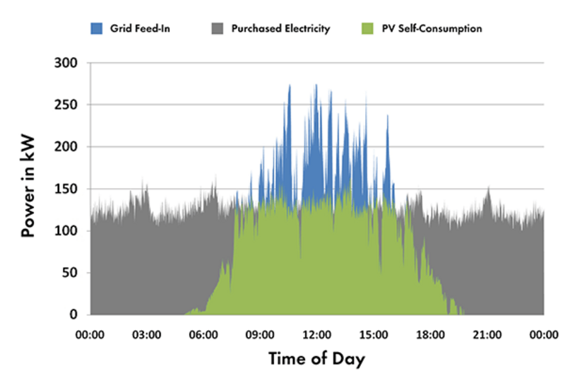 Solar Self Consumption Solar Battery Storage And Backup 8msolar