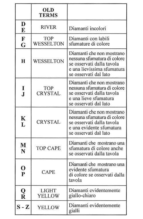 tabella saturazione colore diamante