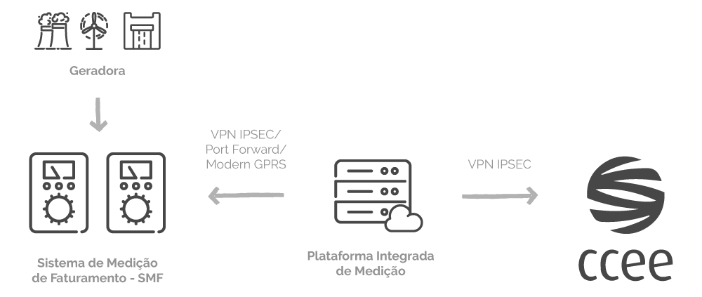 ccee-medidores-smf