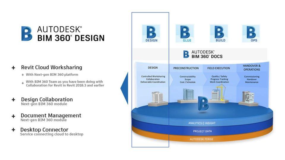 BIM 360 Design Next Gen Platform featured