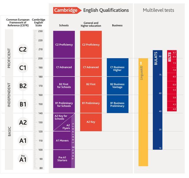 Attestati Esami Inglese Brescia The British School Of English
