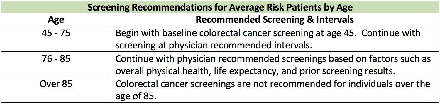 Colon And Rectal Cancer Screenings The Most Recent Guidelines