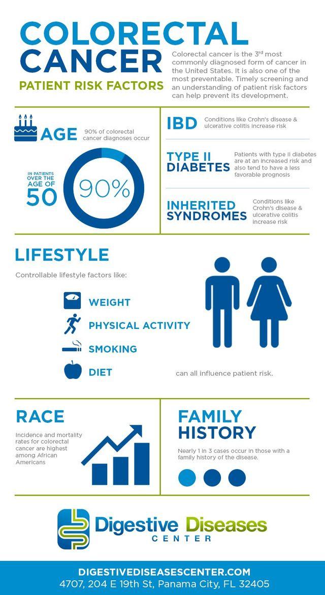 Patient Risk Factors For Colorectal Cancer Infographic