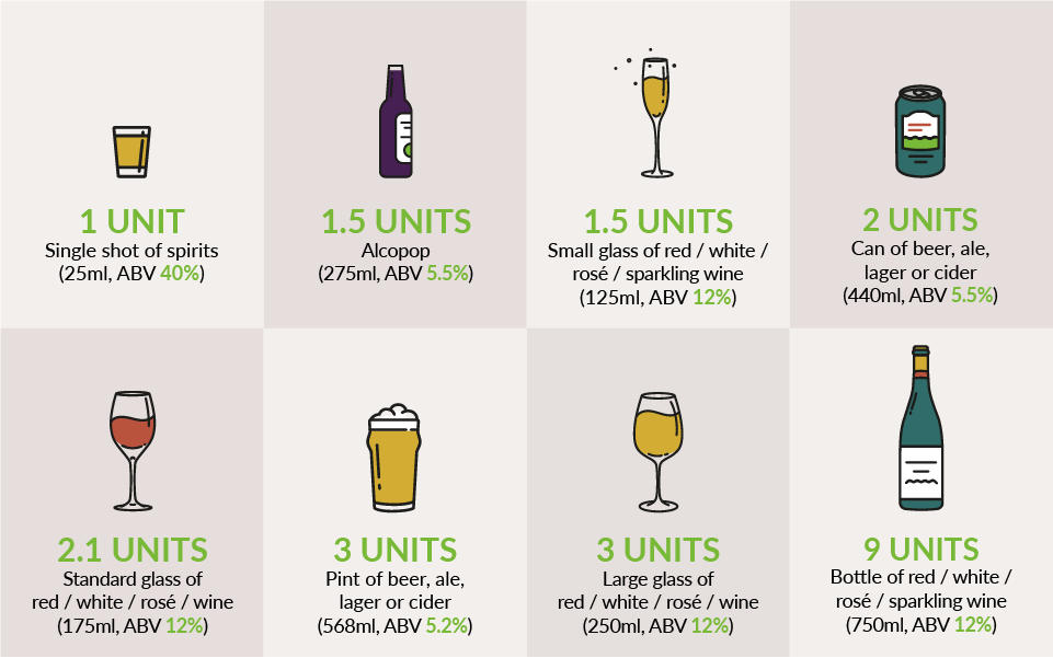 Unit Guide in alcoholic drinks