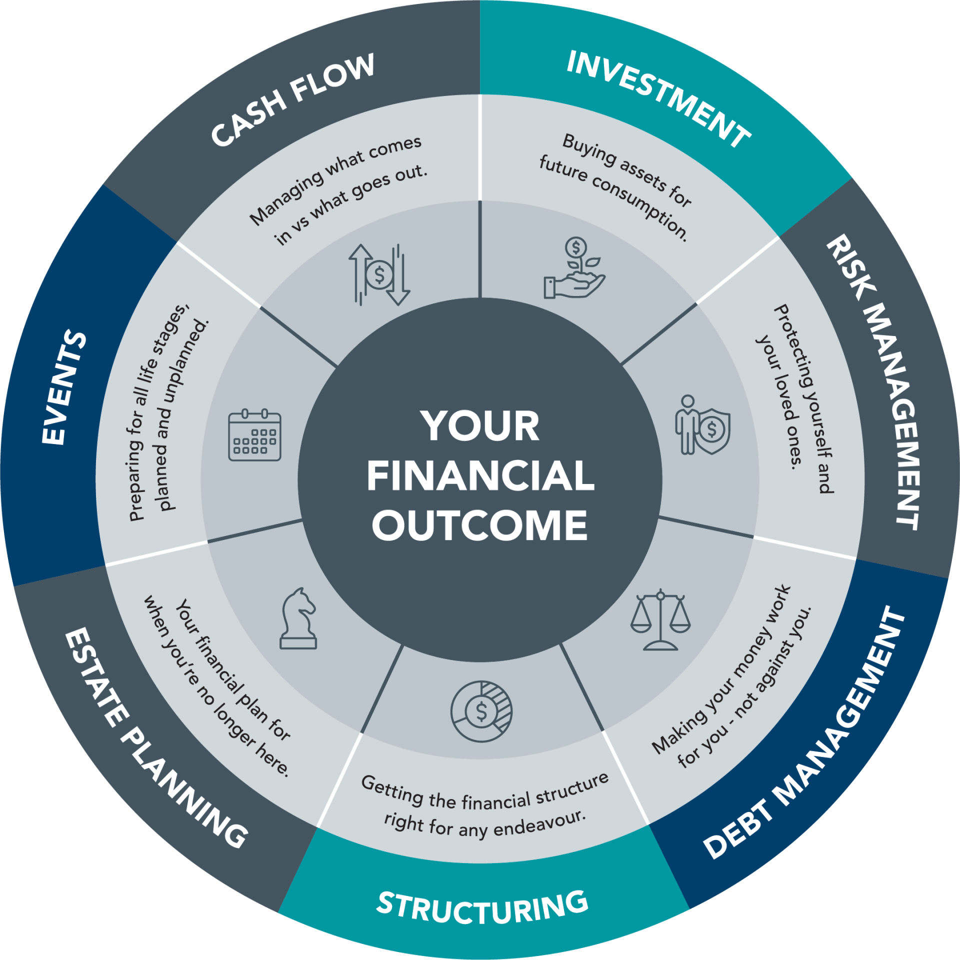 Personalised & Tailored Financial Advice