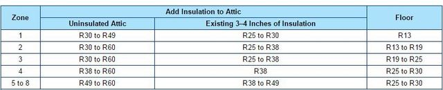 Home Insulation R Value How To Know How Much Insulation You Need